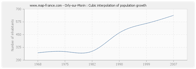 Orly-sur-Morin : Cubic interpolation of population growth