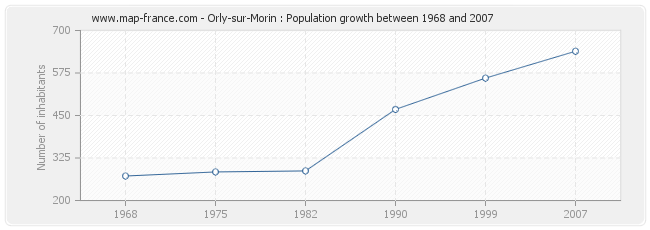 Population Orly-sur-Morin