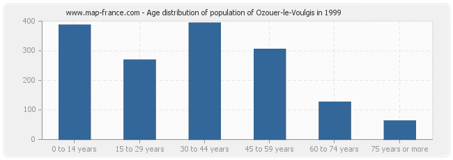 Age distribution of population of Ozouer-le-Voulgis in 1999