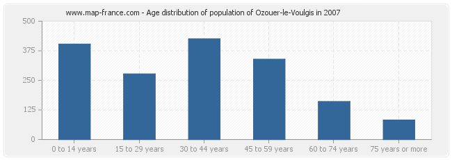 Age distribution of population of Ozouer-le-Voulgis in 2007