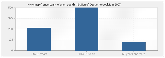 Women age distribution of Ozouer-le-Voulgis in 2007