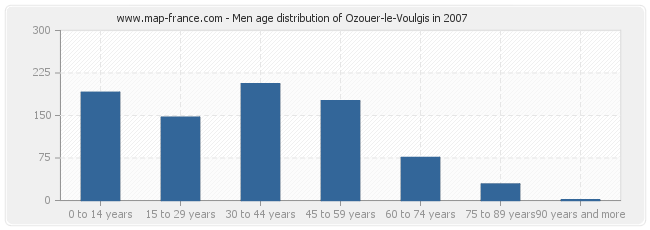 Men age distribution of Ozouer-le-Voulgis in 2007