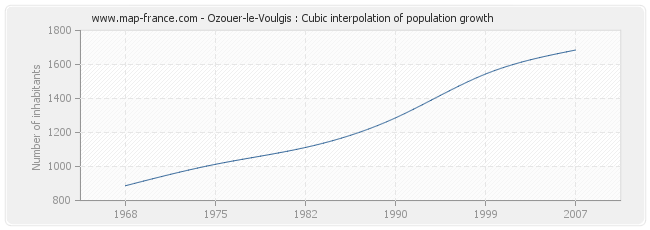 Ozouer-le-Voulgis : Cubic interpolation of population growth