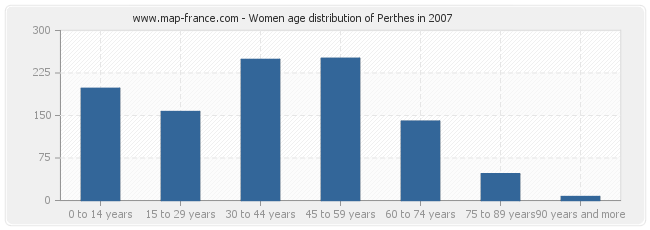 Women age distribution of Perthes in 2007