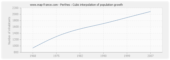 Perthes : Cubic interpolation of population growth