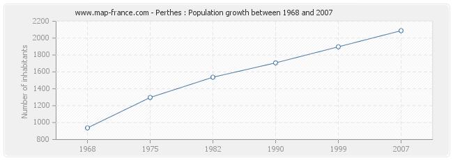 Population Perthes