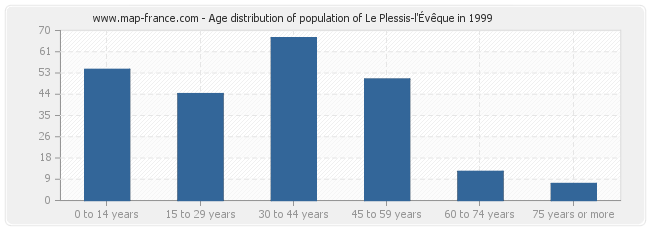 Age distribution of population of Le Plessis-l'Évêque in 1999