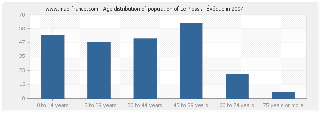 Age distribution of population of Le Plessis-l'Évêque in 2007