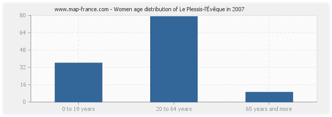 Women age distribution of Le Plessis-l'Évêque in 2007