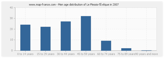 Men age distribution of Le Plessis-l'Évêque in 2007