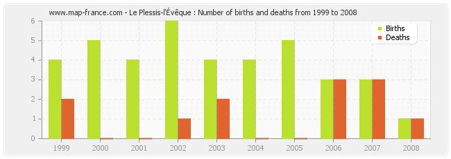 Le Plessis-l'Évêque : Number of births and deaths from 1999 to 2008