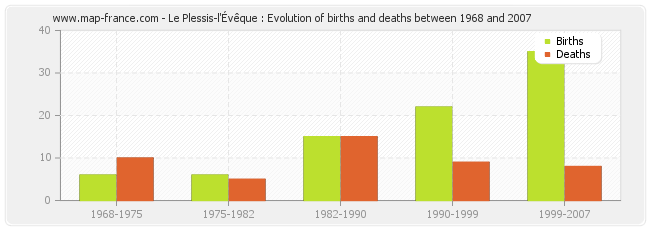 Le Plessis-l'Évêque : Evolution of births and deaths between 1968 and 2007