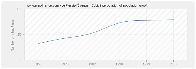 Le Plessis-l'Évêque : Cubic interpolation of population growth