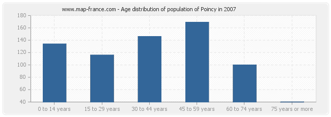 Age distribution of population of Poincy in 2007