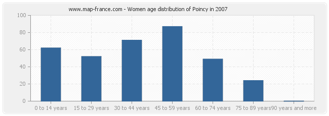 Women age distribution of Poincy in 2007