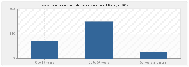 Men age distribution of Poincy in 2007