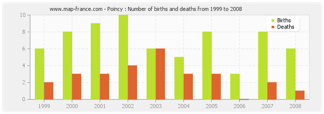 Poincy : Number of births and deaths from 1999 to 2008