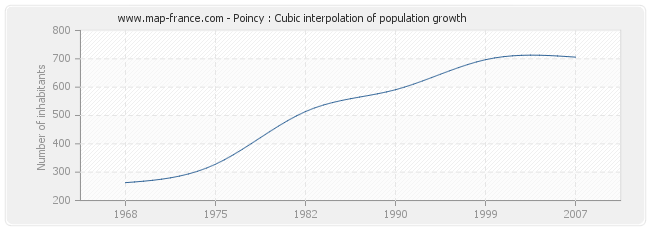 Poincy : Cubic interpolation of population growth