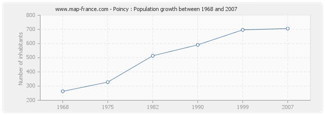 Population Poincy