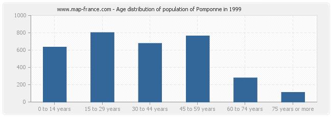 Age distribution of population of Pomponne in 1999