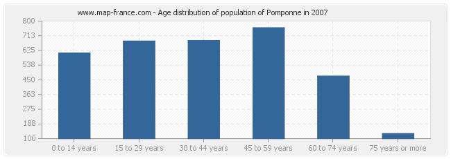 Age distribution of population of Pomponne in 2007