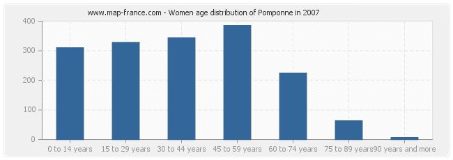 Women age distribution of Pomponne in 2007