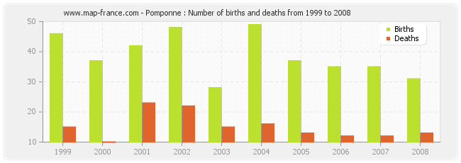 Pomponne : Number of births and deaths from 1999 to 2008