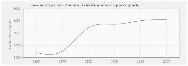 Pomponne : Cubic interpolation of population growth
