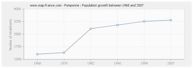 Population Pomponne