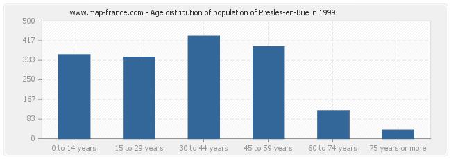 Age distribution of population of Presles-en-Brie in 1999