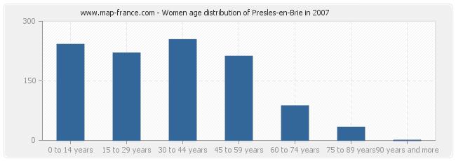 Women age distribution of Presles-en-Brie in 2007