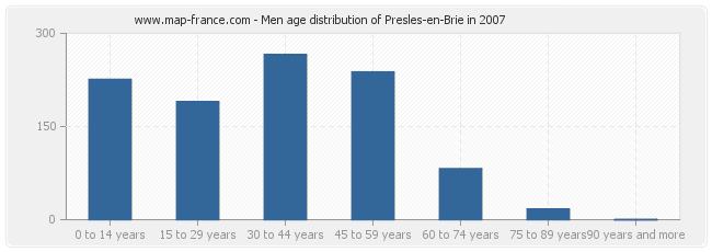 Men age distribution of Presles-en-Brie in 2007