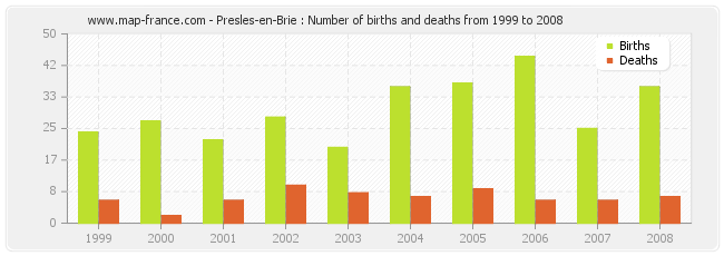 Presles-en-Brie : Number of births and deaths from 1999 to 2008
