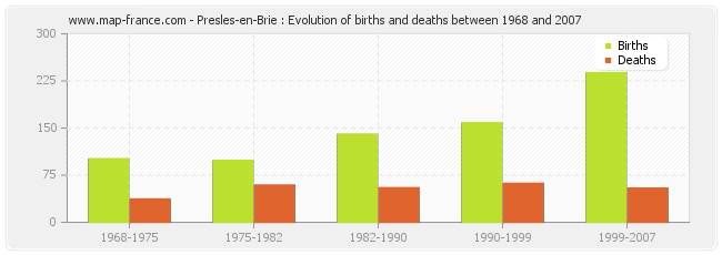 Presles-en-Brie : Evolution of births and deaths between 1968 and 2007