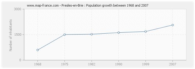 Population Presles-en-Brie