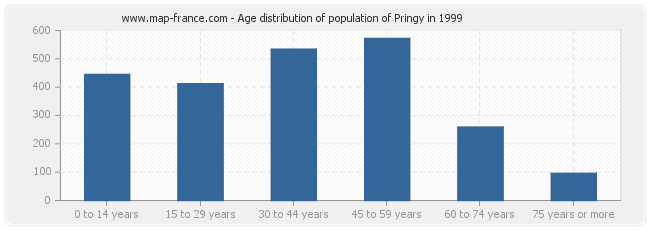 Age distribution of population of Pringy in 1999