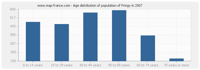 Age distribution of population of Pringy in 2007