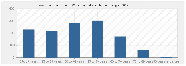 Women age distribution of Pringy in 2007