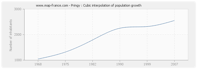 Pringy : Cubic interpolation of population growth
