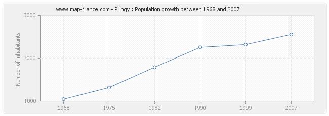 Population Pringy