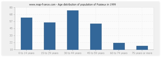 Age distribution of population of Puisieux in 1999