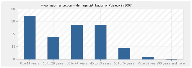 Men age distribution of Puisieux in 2007
