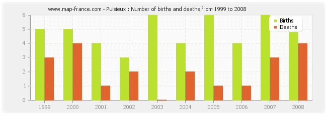 Puisieux : Number of births and deaths from 1999 to 2008