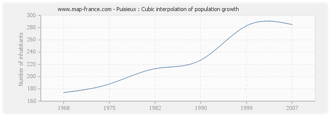 Puisieux : Cubic interpolation of population growth