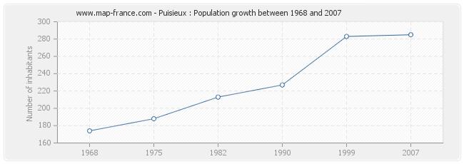 Population Puisieux
