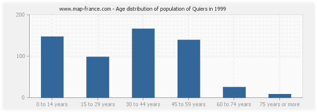 Age distribution of population of Quiers in 1999