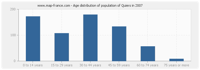 Age distribution of population of Quiers in 2007