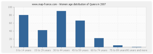 Women age distribution of Quiers in 2007