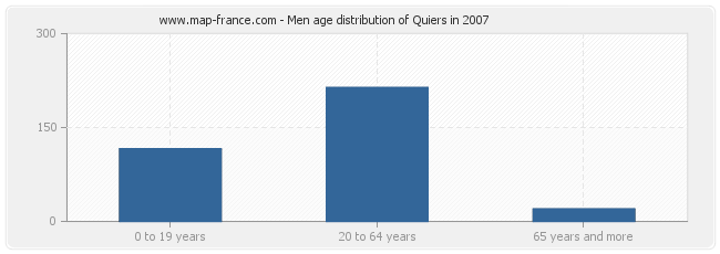 Men age distribution of Quiers in 2007