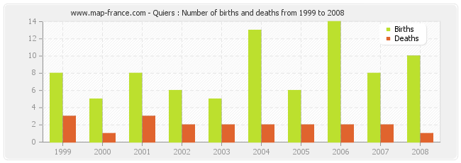 Quiers : Number of births and deaths from 1999 to 2008